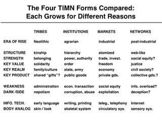 TIMN2