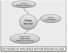 Key Nodes of Influence