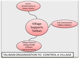 Taliban Organization