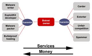 Botnetecosystem_11_en