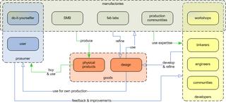 OSH_production_future