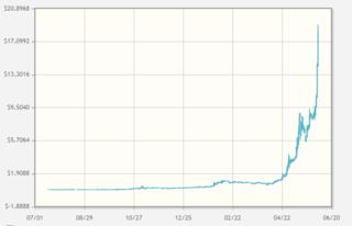 Bitcoin Trading History