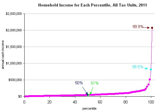 Us-income-distribution