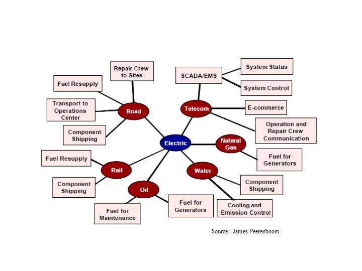 Interdependencies