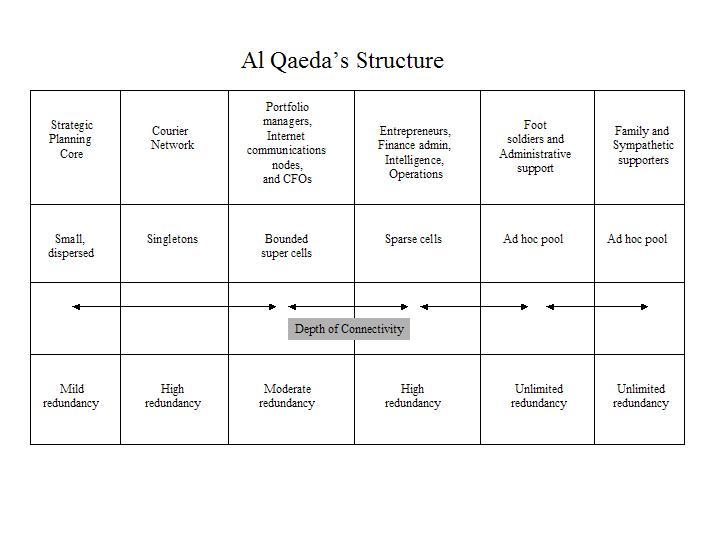 al_qaeda_structure