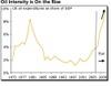 Oil_intensity_us_economy